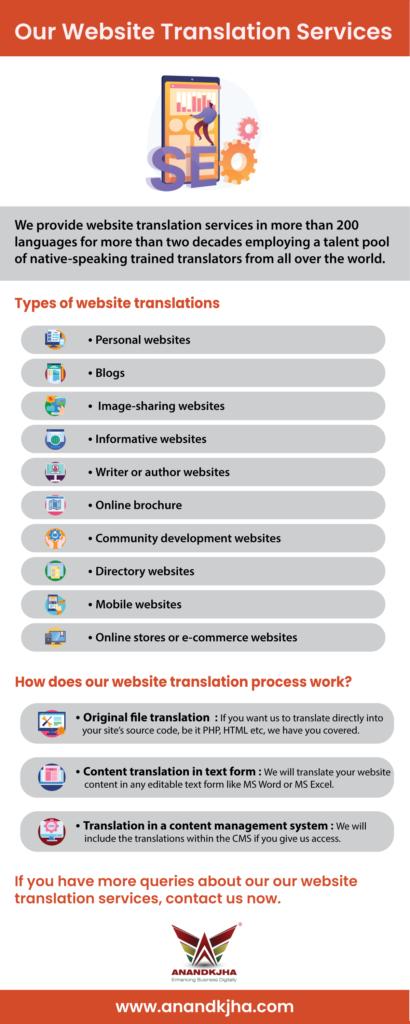 Website Translation Services | Multilingual SEO Services